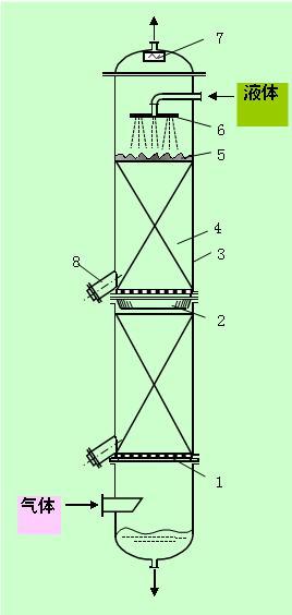 酸碱废气洗涤塔设备