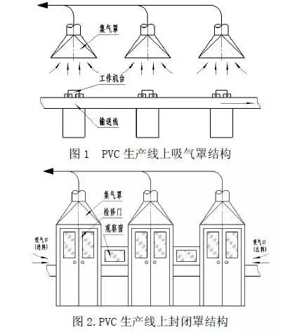 废气治理 | 集气罩的设计与应用